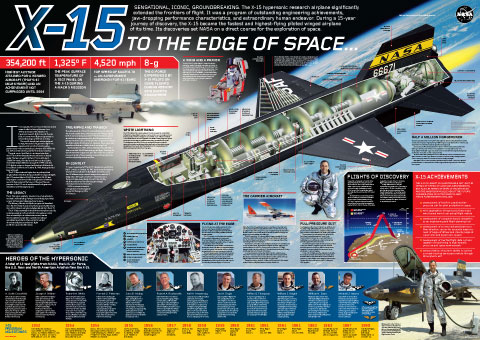 X 15 the 12 x 15 test pilots including neil armstrong x 15 to the edge of ...