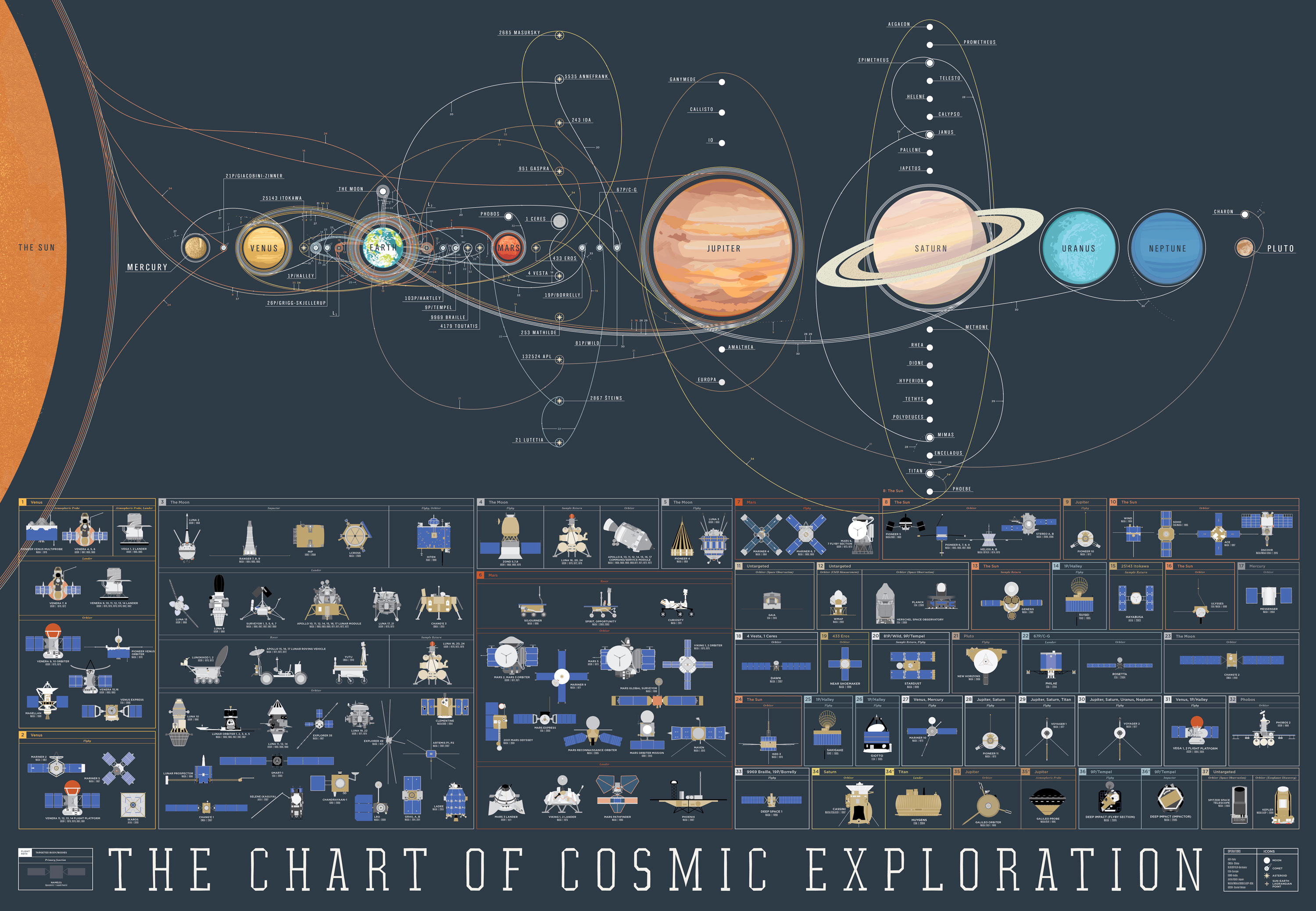 The chart of cosmic exploration pop chart lab for Space exploration