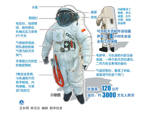 Space Suit Components - Pics about space