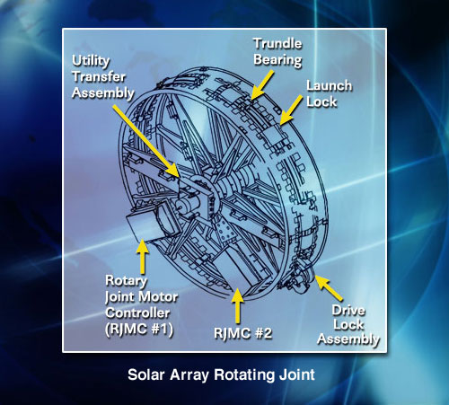 Iss Starboard Solar Alpha Rotary Joint Sarj Repair